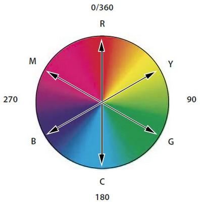 Exceptionnel Ruota dei Colori e Diagramma dei Colori Complementari - GDfoto  TA01